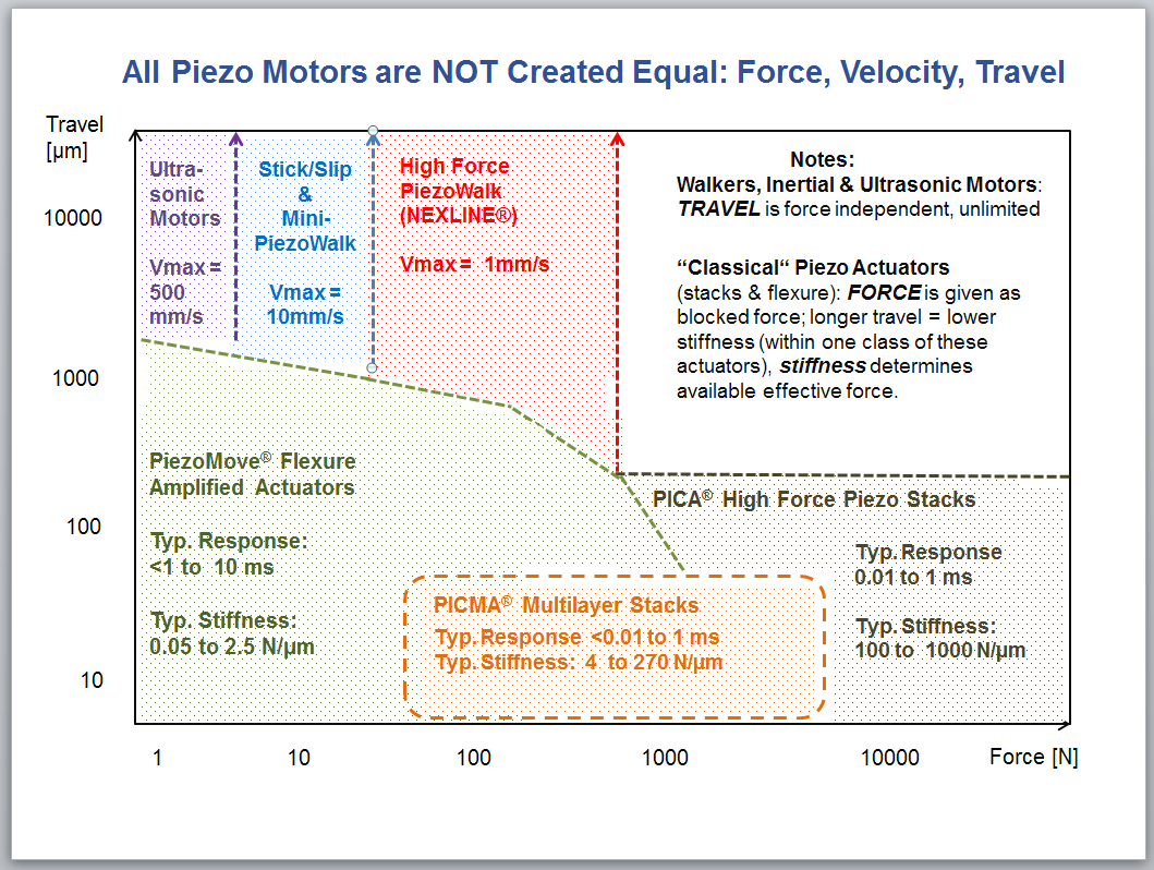 Comparison of force, speed, and travel capabilities of different piezo-based drive systems