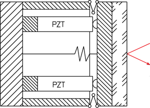 Design principle of a differential piezo-actuator (PZT) steering mirror.  This construction features two piezo linear actuators (operated in push/pull mode) per axis, supporting the platform. The case can be machined from one solid metal block with FEA (Finite Element Analysis) designed wire EDM (Electric Discharge Machining) cut flexures. The flexures provide for zero friction/stiction and excellent guiding accuracy. The differential design exhibits excellent angular stability over a wide temperature range - temperature changes only affect the vertical position of the platform (piston motion) and have no influence on the angular position. After the operating voltage is removed the platform returns to the center position.