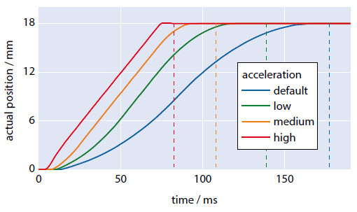 Figure 5 The positioning time can be reduced using higher acceleration values. The dashed lines mark the time of settling for an exemplary PILine® linear stage (Image: PI)