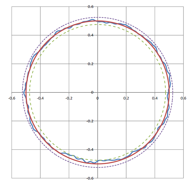 Radial Runout of a large rotary air bearing 50mm above table. The dashed lines represent the max/min error bands around the perfect circle (+/- 25 nm). (Image: PI)