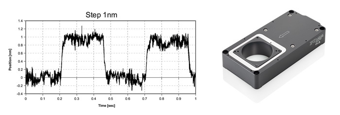 Precision is one of the reasons to chose a piezo flexure guided positioning system. The graph above shows crisp, repeatable sub-nanometer step response of a P-630 miniature flexure-guided nanopositioning stage, measured with Zygo laser interferometer.
