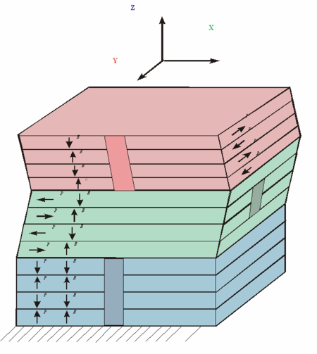 Fig 2.1 Polarization and displacement direction in a composite stack of shear and linear piezo plates (Image: PI)