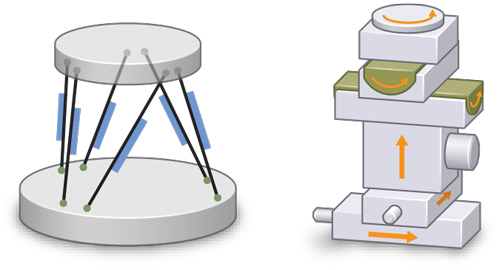 Parallel-kinematic motion platforms compared to traditional serial kinematics stacks of single-axis stages. See list of advantages below. (Image: PI)