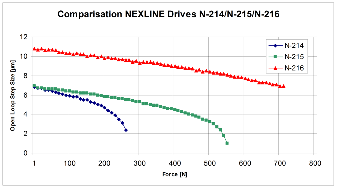 Fig 4.3 Step vs. Force characteristics for several off-the-shelf PiezoWalk actuators (Mod. N-214, N-215 and N-216) (Image: PI)