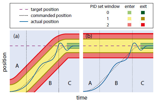 Figure 4 The enter and exit windows of a three PID set configuration are represented by different colors. The windows can be centered around the commanded position (a) or centered around the target position (b; default setting). The innermost PID set (0, green) is activated only after settling begins; i.e., when the commanded position is equal to the target position. Note that in (b), the outermost PID set (2, red) is already active before the actual position of the stage reaches the corresponding enter window (Image: PI)