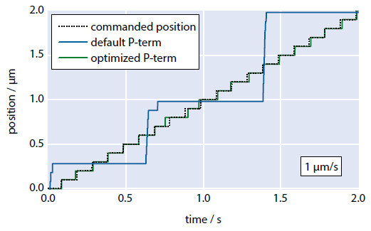 Figure 11 Ultraslow motion at 1 μm/s before and after P-term optimization. The optimized proportional term causes the stage to closely reproduce the commanded position profile (Image: PI)